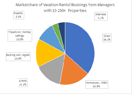 Vacation Rental Pie. How Big A Piece Do You Want?